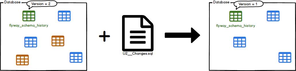mvn flyway:undo - Maven Goal: Undo - Flyway by Boxfuse • Database