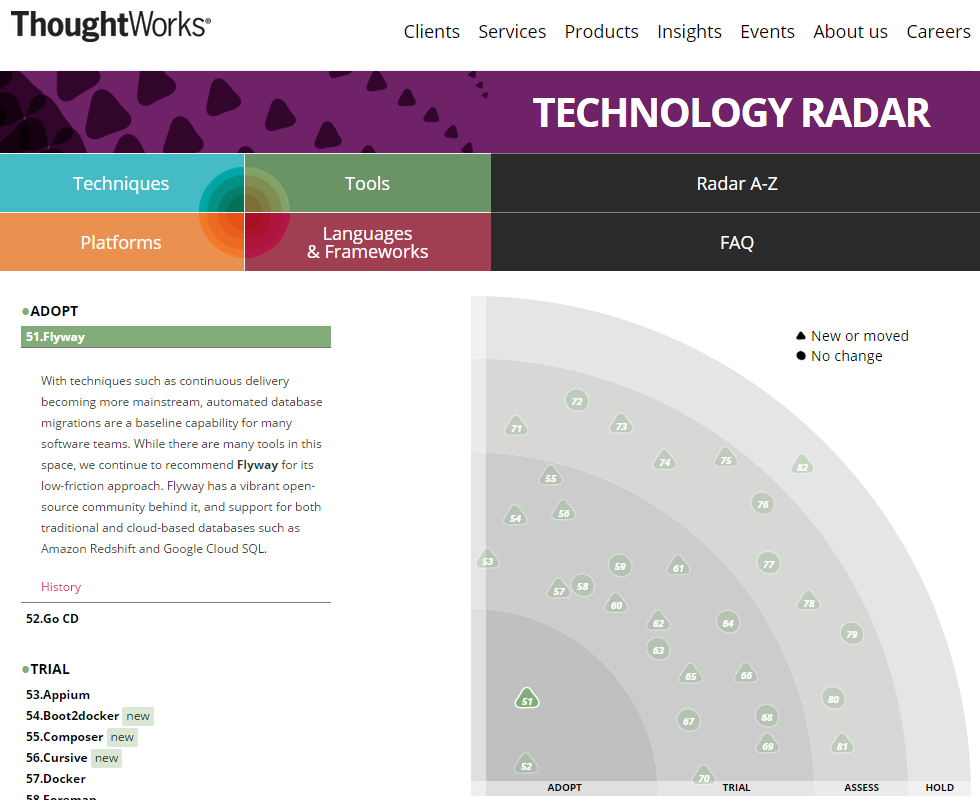 January 2015 ThoughtWorks Technology Radar