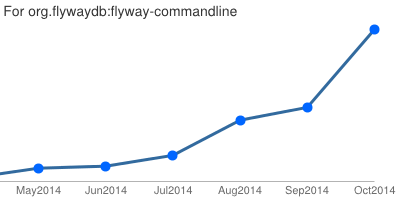 Flyway Command-line Downloads